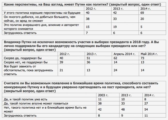 Опрос, проведенный ВЦИОМ в июне 2014 года.