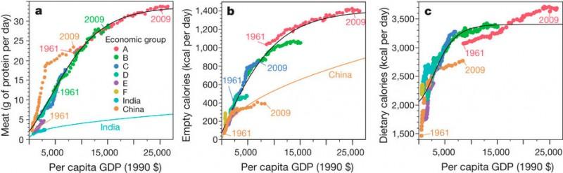 Рис. 1. Изменения в уровне потребления пищевых продуктов, происходящие по мере роста благосостояния, очень похожи в разных странах, несмотря на различие культур и кулинарных традиций. По горизонтальной оси — ВВП на душу населения (в долларах 1990 года), по вертикальной оси — потребление мяса (a), «пустых калорий», то есть калорий, получаемых из очищенных сахаров, животных и растительных жиров и алкоголя (b), калорий в целом (c). Каждая точка соответствует данным по одной группе стран за один год (использовались данные за 1961–2009 годы). Страны группировались по степени богатства (A — самые богатые, F — беднейшие); Китай и Индия рассматривались отдельно. Изображение из обсуждаемой статьи в Nature