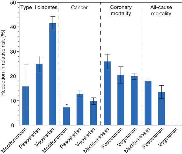 Рис. 3. Совокупные результаты 18 исследований влияния трех альтернативных диет на здоровье людей. По вертикальной оси — снижение риска (в %) по сравнению с «базовой» диетой для диабета II типа, рака, ишемической болезни сердца, а также снижение общей смертности (All-cause mortality). Рисунок из обсуждаемой статьи в Nature