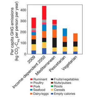 Рис. 4. Выбросы парниковых газов (в пересчете на CO2) на душу населения в результате производства продуктов питания, слева направо: в 2009 году, в 2050 году при «базовой» диете и при трех «альтернативных» диетах. Разными цветами показан вклад производства различных продуктов в общую эмиссию. Рисунок из обсуждаемой статьи в Nature